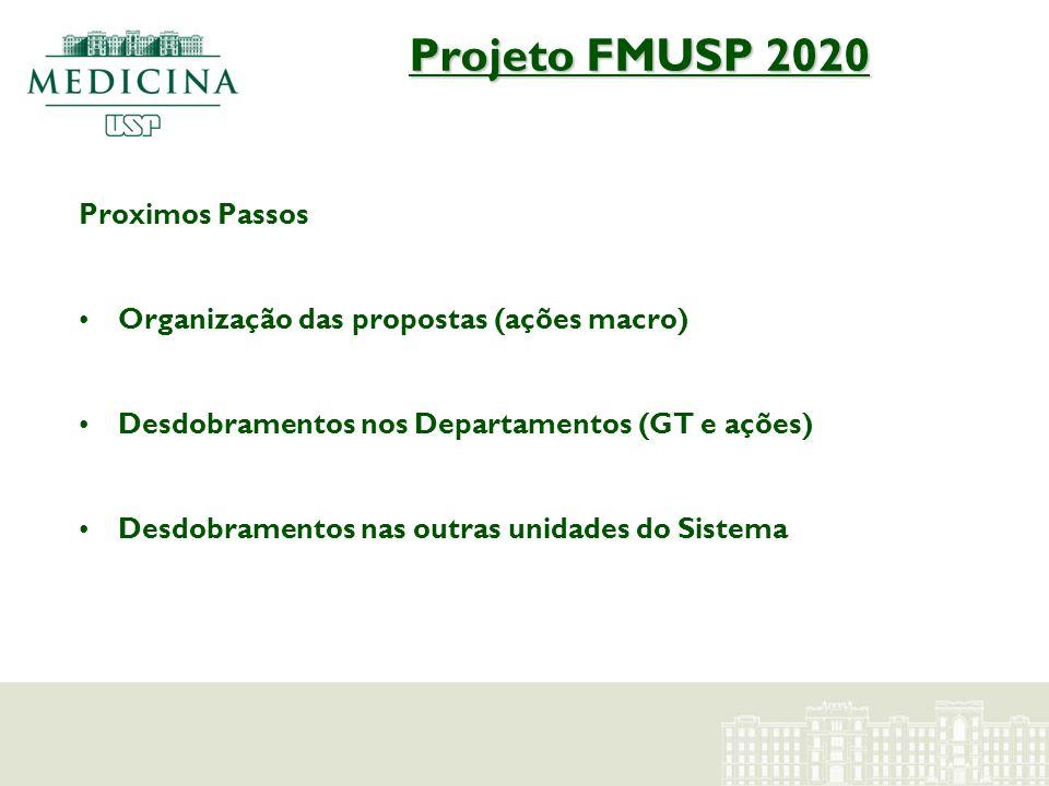 Projeto FMUSP 2020 Proximos Passos Organização das propostas (ações macro) Desdobramentos nos Departamentos (GT e ações) Desdobramentos nas outras uni