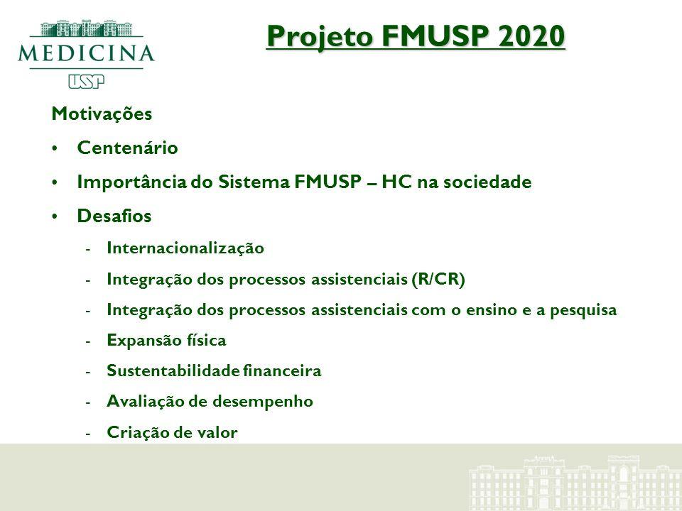 Projeto FMUSP 2020 Motivações Centenário Importância do Sistema FMUSP – HC na sociedade Desafios -Internacionalização -Integração dos processos assist