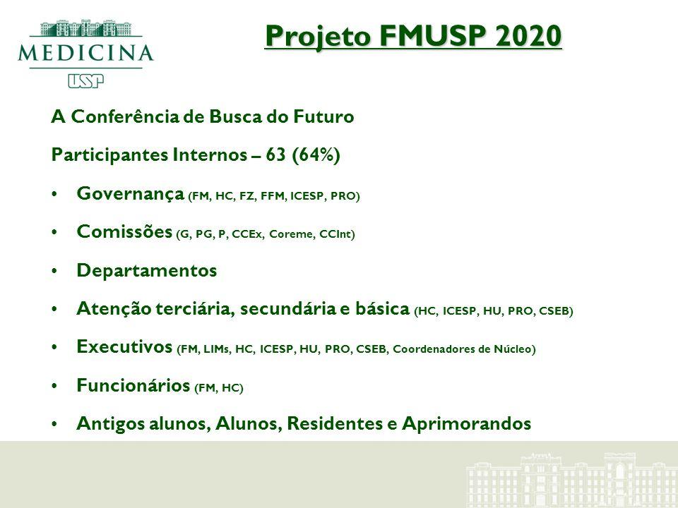 Projeto FMUSP 2020 A Conferência de Busca do Futuro Participantes Internos – 63 (64%) Governança (FM, HC, FZ, FFM, ICESP, PRO) Comissões (G, PG, P, CC