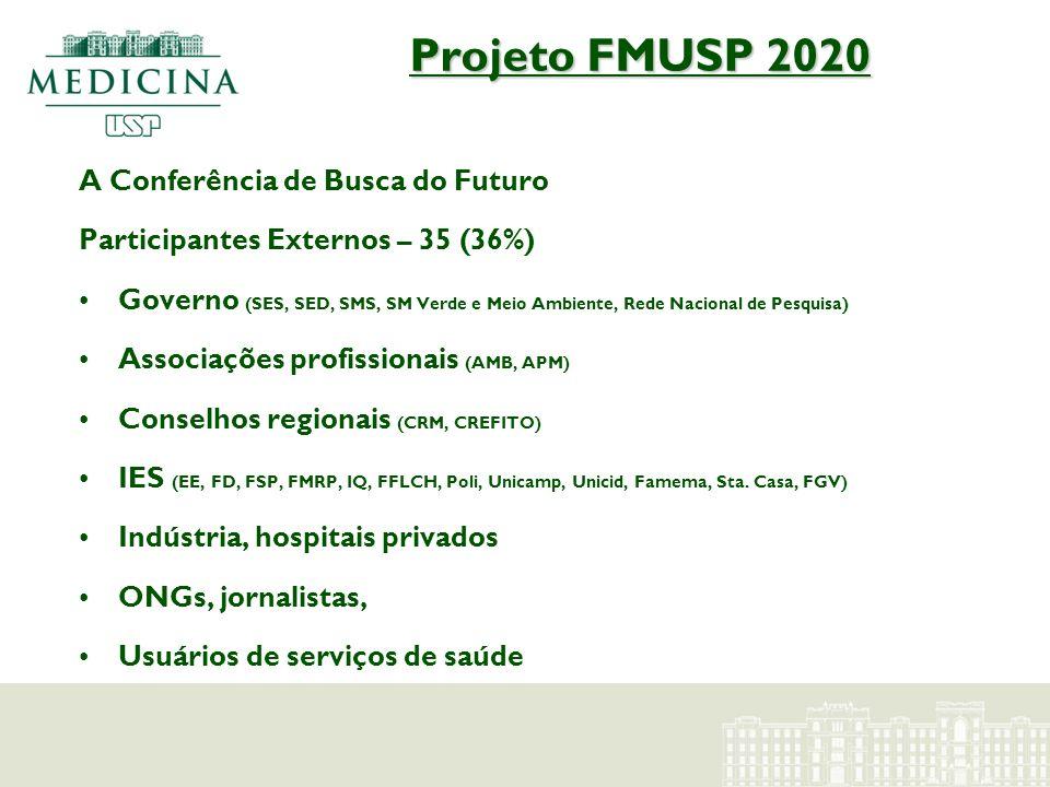 Projeto FMUSP 2020 A Conferência de Busca do Futuro Participantes Externos – 35 (36%) Governo (SES, SED, SMS, SM Verde e Meio Ambiente, Rede Nacional