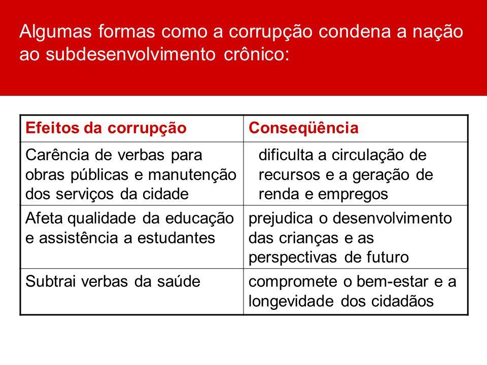 Algumas formas como a corrupção condena a nação ao subdesenvolvimento crônico: Efeitos da corrupçãoConseqüência Carência de verbas para obras públicas
