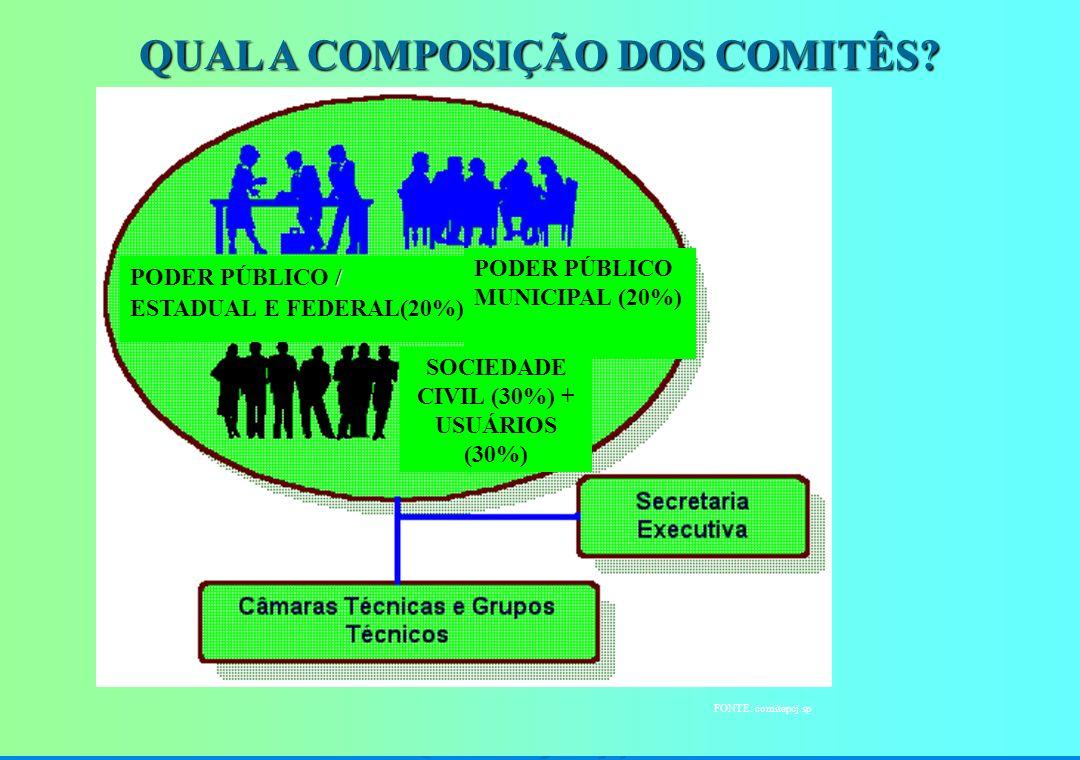 A Gestão dos Recursos Hídricos DESCENTRALIZADO: Permite a tomada de decisões no âmbito da bacia. PARTICIPATIVO: Envolve os diferentes atores envolvido