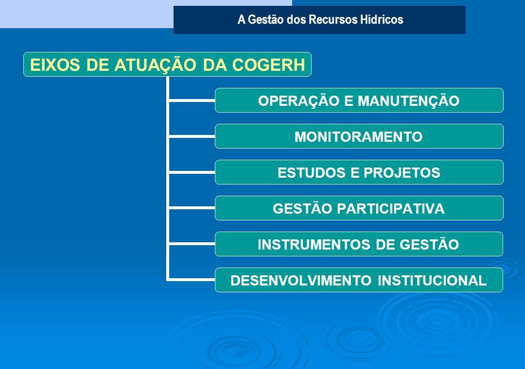 A Gestão dos Recursos Hídricos EIXOS DE ATUAÇÃO DA COGERH OPERAÇÃO E MANUTENÇÃO MONITORAMENTO ESTUDOS E PROJETOS GESTÃO PARTICIPATIVA INSTRUMENTOS DE GESTÃO DESENVOLVIMENTO INSTITUCIONAL