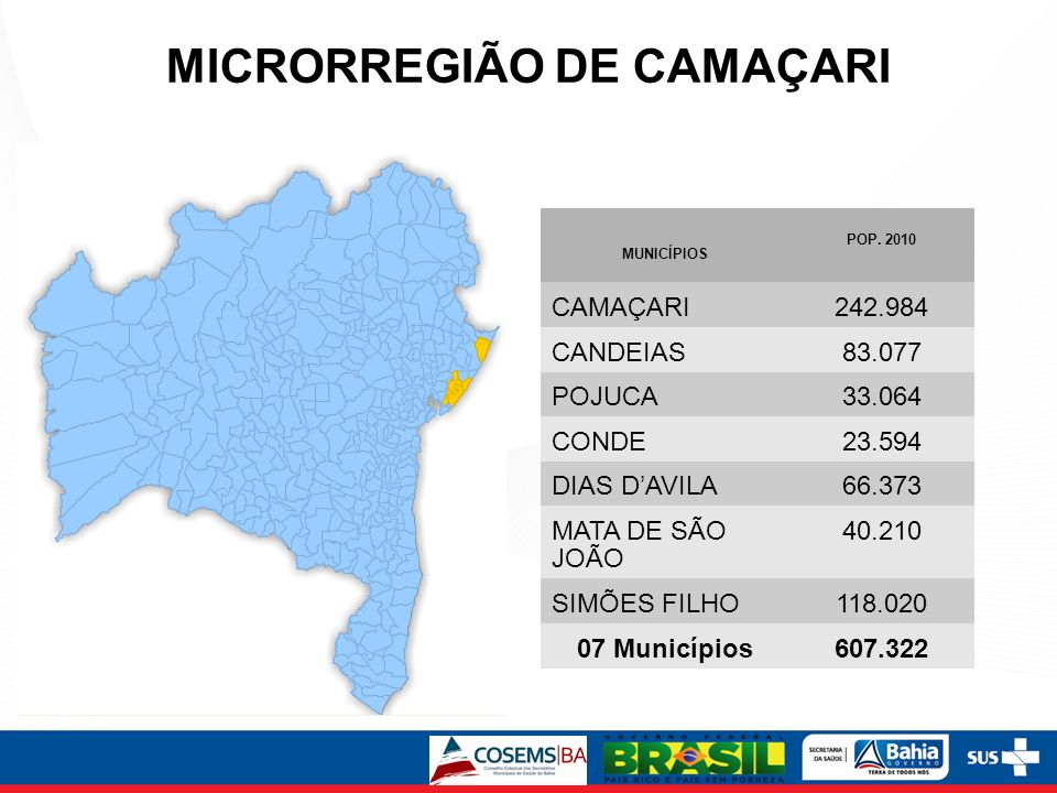 MICRORREGIÃO DE CAMAÇARI MUNICÍPIOS POP. 2010 CAMAÇARI242.984 CANDEIAS83.077 POJUCA33.064 CONDE23.594 DIAS DAVILA66.373 MATA DE SÃO JOÃO 40.210 SIMÕES