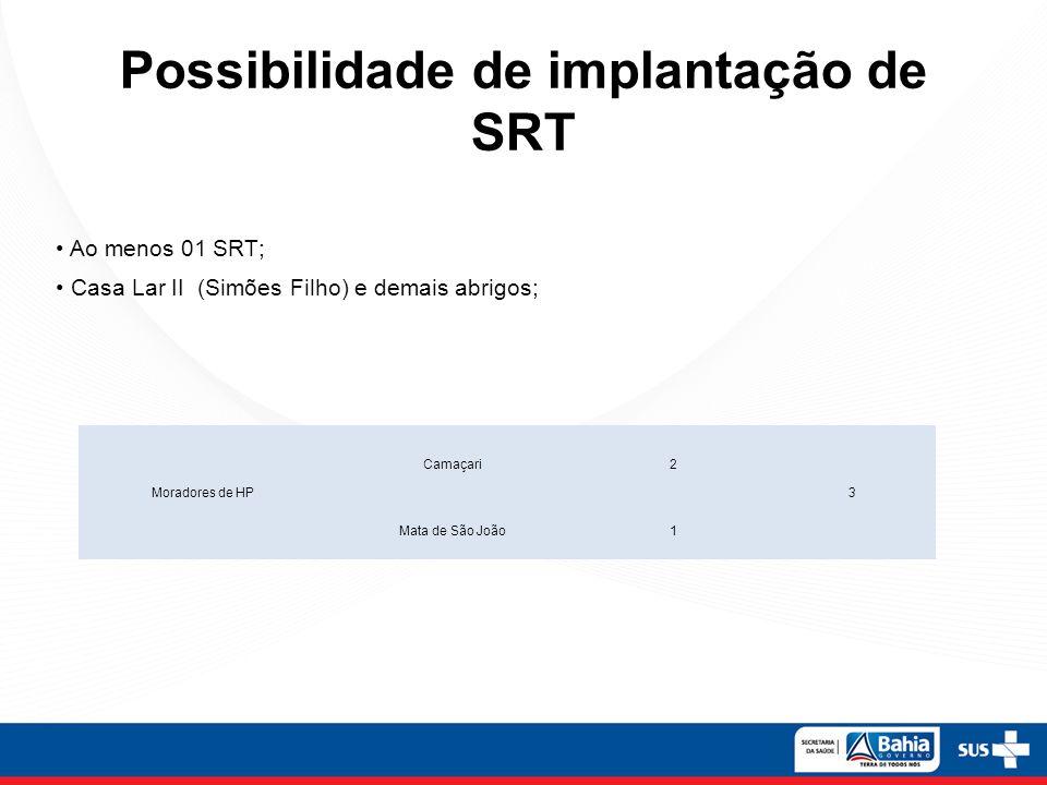 Moradores de HP Camaçari2 3 Mata de São João1 Possibilidade de implantação de SRT Ao menos 01 SRT; Casa Lar II (Simões Filho) e demais abrigos;