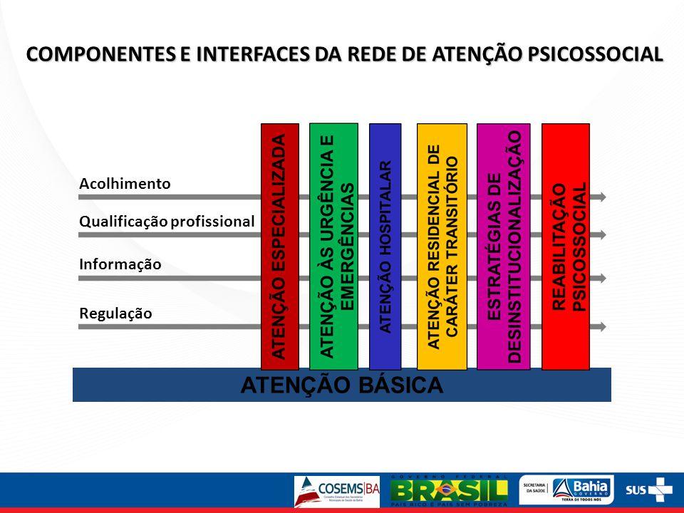 Acolhimento Informação Qualificação profissional Regulação COMPONENTES E INTERFACES DA REDE DE ATENÇÃO PSICOSSOCIAL ATENÇÃO BÁSICA