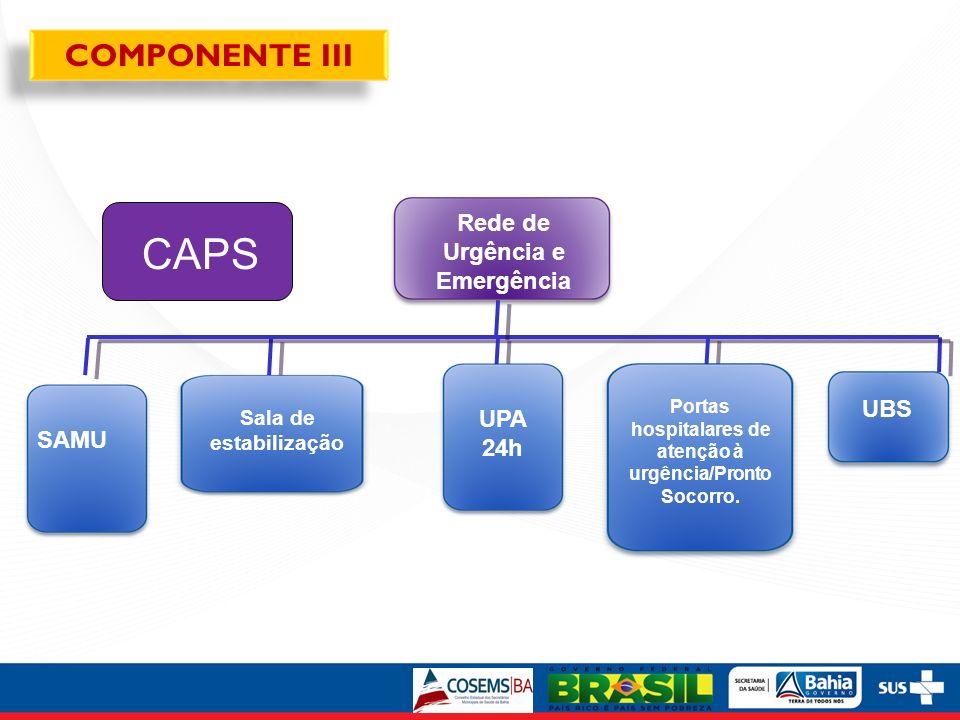 Rede de Urgência e Emergência SAMU Sala de estabilização UPA 24h Portas hospitalares de atenção à urgência/Pronto Socorro. UBS COMPONENTE III CAPS