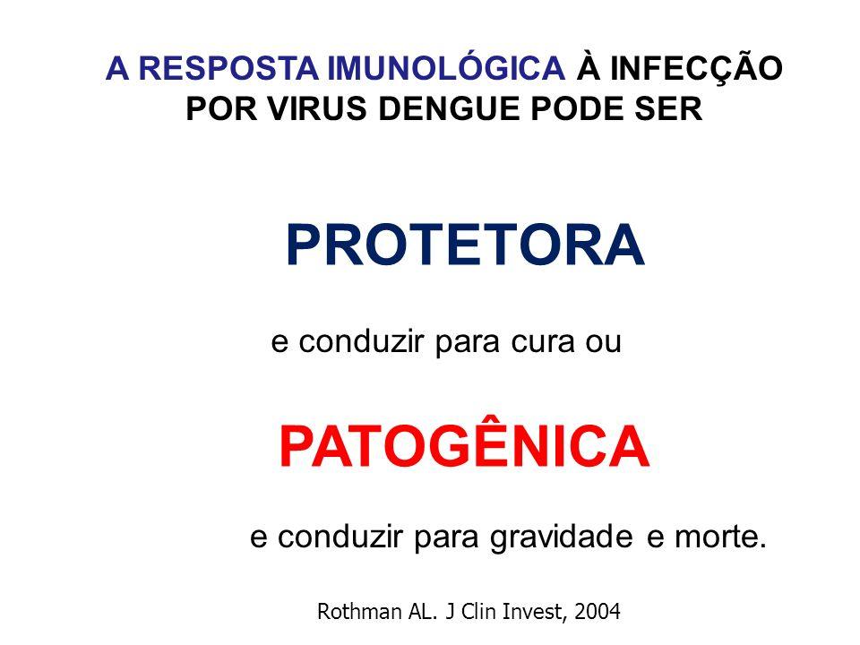 A RESPOSTA IMUNOLÓGICA À INFECÇÃO POR VIRUS DENGUE PODE SER e conduzir para cura ou e conduzir para gravidade e morte. Rothman AL. J Clin Invest, 2004