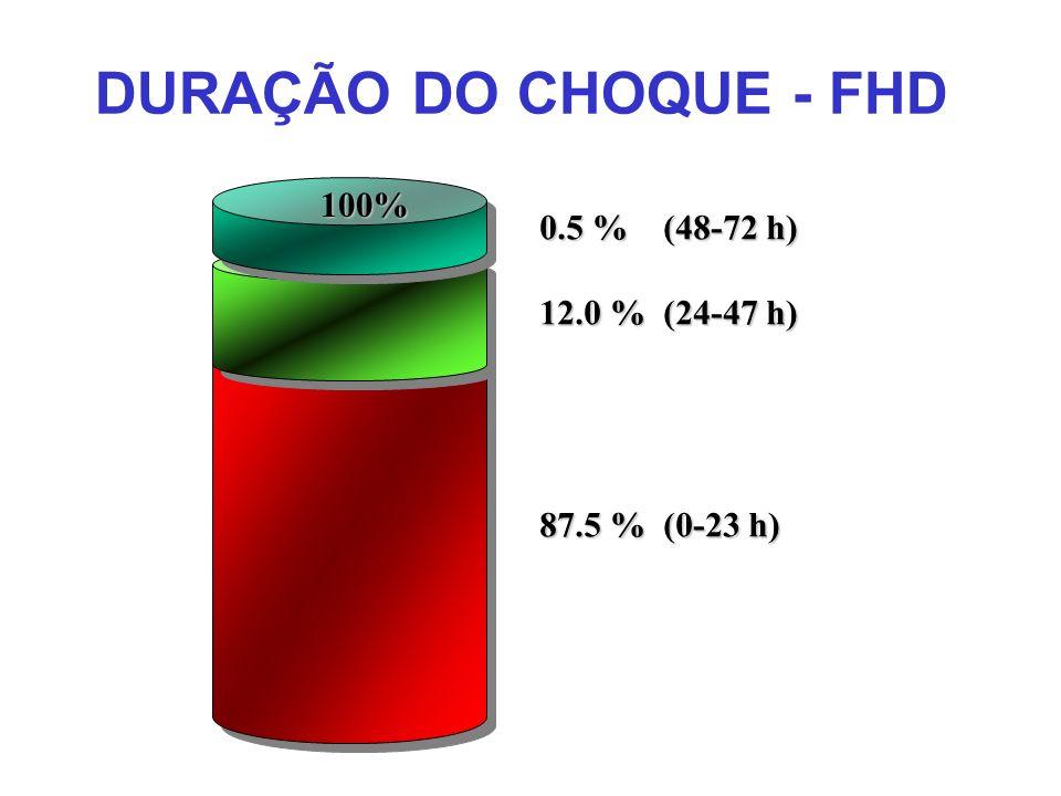 DURAÇÃO DO CHOQUE - FHD 100% 0.5 % (48-72 h) 12.0 % (24-47 h) 87.5 % (0-23 h)