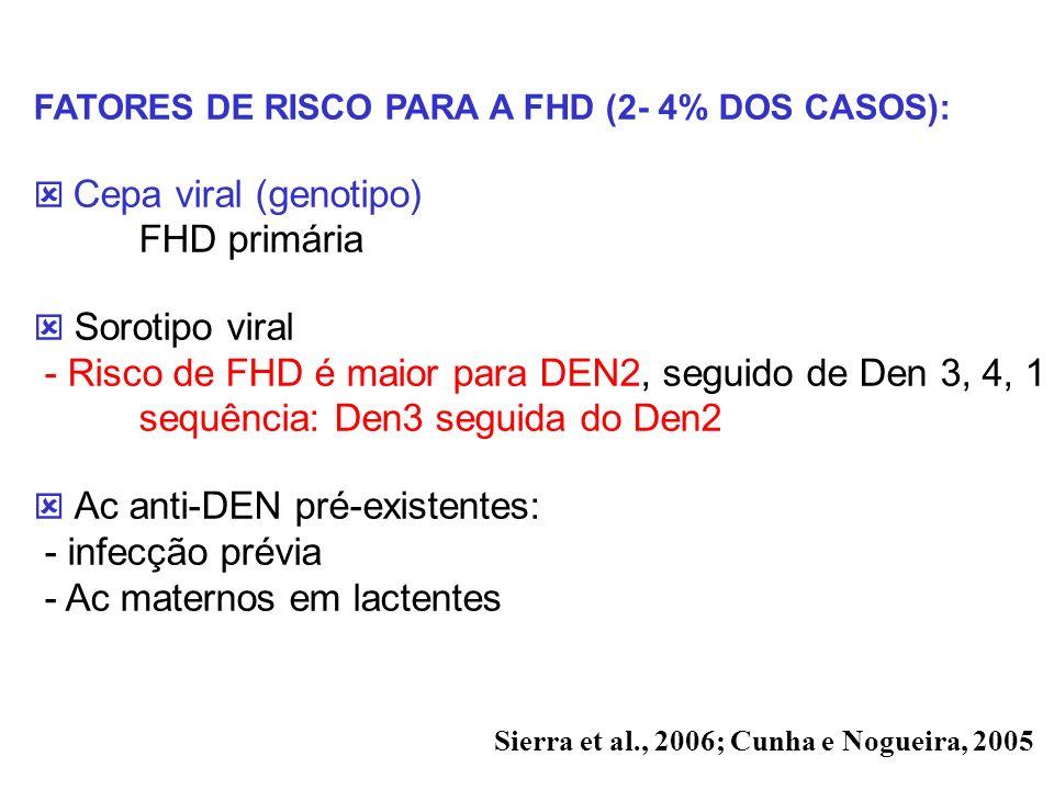FATORES DE RISCO PARA A FHD (2- 4% DOS CASOS): Cepa viral (genotipo) FHD primária Sorotipo viral - Risco de FHD é maior para DEN2, seguido de Den 3, 4