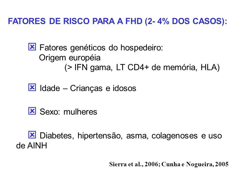 Fatores genéticos do hospedeiro: Origem européia (> IFN gama, LT CD4+ de memória, HLA) Idade – Crianças e idosos Sexo: mulheres Diabetes, hipertensão,