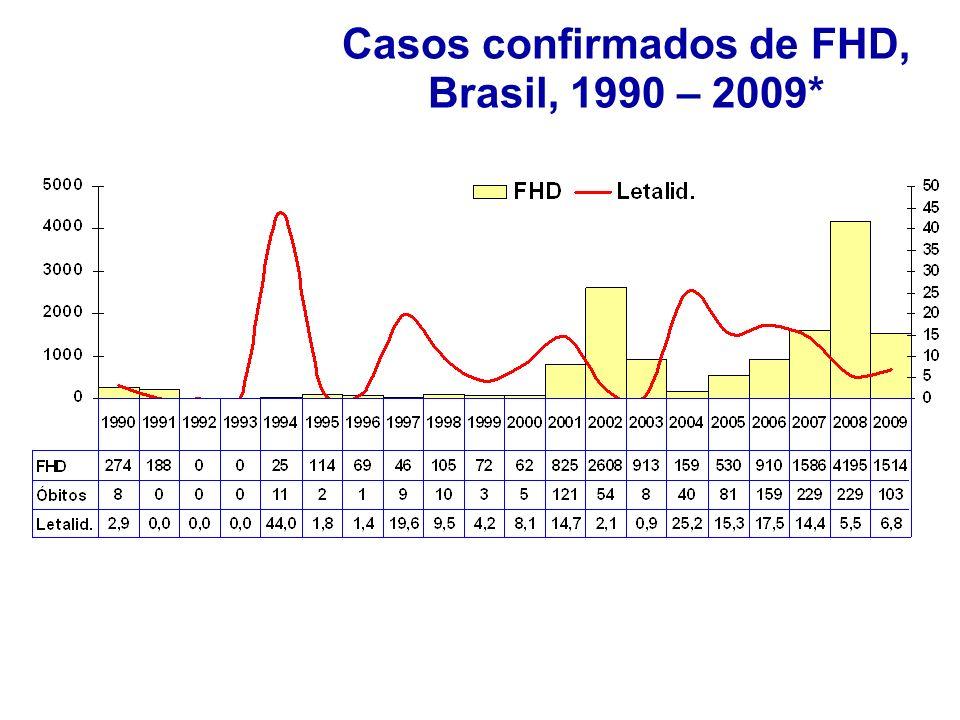 Casos confirmados de FHD. Brasil, 1990 – 2009* *Dados até semana 32. Atualizados em 20/08/09, sujeitos à alteração Casos confirmados de FHD, Brasil, 1