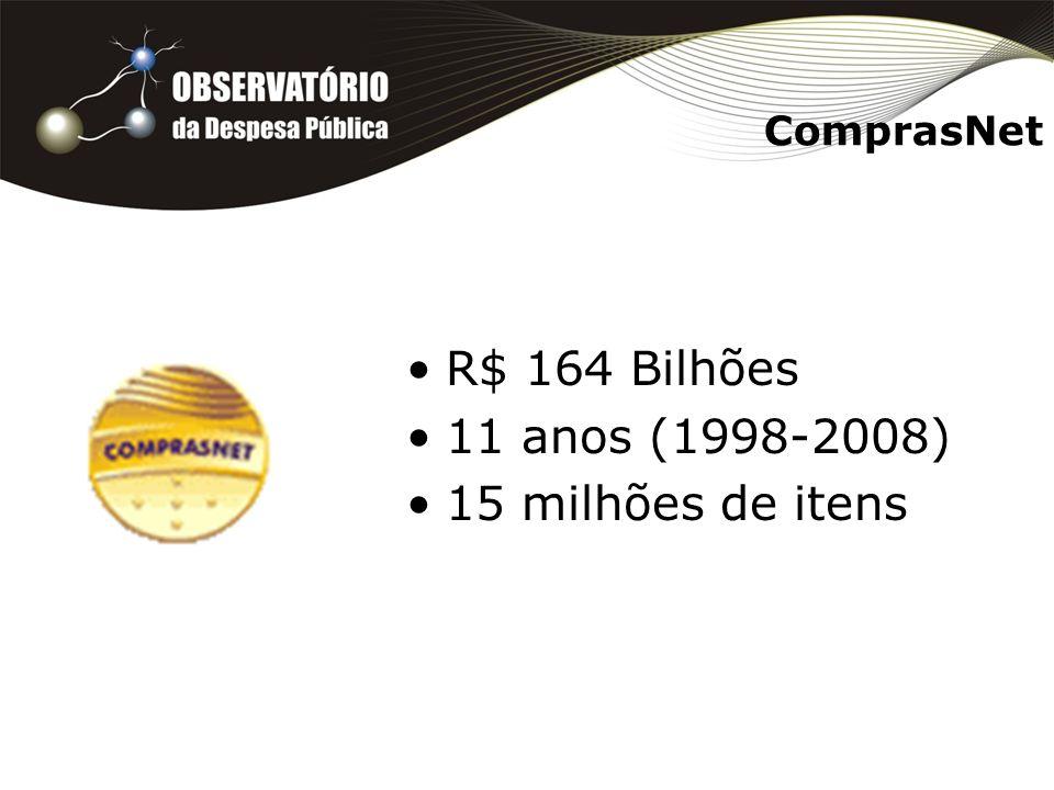 ComprasNet R$ 164 Bilhões 11 anos (1998-2008) 15 milhões de itens
