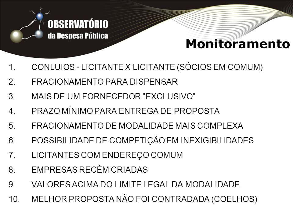 Monitoramento 1.CONLUIOS - LICITANTE X LICITANTE (SÓCIOS EM COMUM) 2.FRACIONAMENTO PARA DISPENSAR 3.MAIS DE UM FORNECEDOR EXCLUSIVO 4.PRAZO MÍNIMO PARA ENTREGA DE PROPOSTA 5.FRACIONAMENTO DE MODALIDADE MAIS COMPLEXA 6.POSSIBILIDADE DE COMPETIÇÃO EM INEXIGIBILIDADES 7.LICITANTES COM ENDEREÇO COMUM 8.EMPRESAS RECÉM CRIADAS 9.VALORES ACIMA DO LIMITE LEGAL DA MODALIDADE 10.MELHOR PROPOSTA NÃO FOI CONTRADADA (COELHOS)