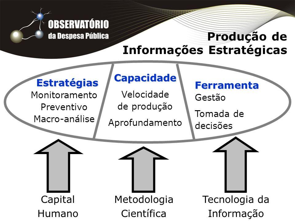 Produção de Informações Estratégicas Capital Humano Metodologia Científica Tecnologia da Informação Estratégias Monitoramento Preventivo Macro-análise Capacidade Velocidade de produção Aprofundamento Ferramenta Gestão Tomada de decisões