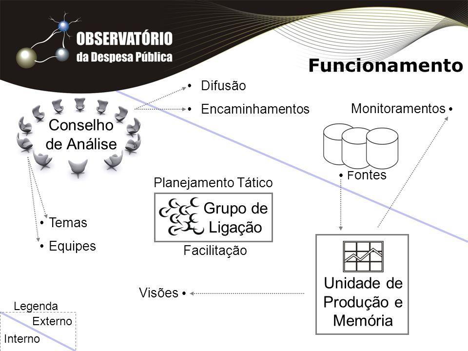 Conselho de Análise Funcionamento Grupo de Ligação Unidade de Produção e Memória Temas Equipes Difusão Encaminhamentos Planejamento Tático F ontes Monitoramentos Facilitação Visões Interno Externo Legenda