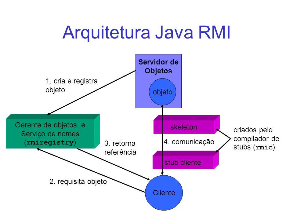 Arquitetura Java RMI Servidor de Objetos Gerente de objetos e Serviço de nomes ( rmiregistry ) Cliente objeto stub cliente skeleton 2. requisita objet