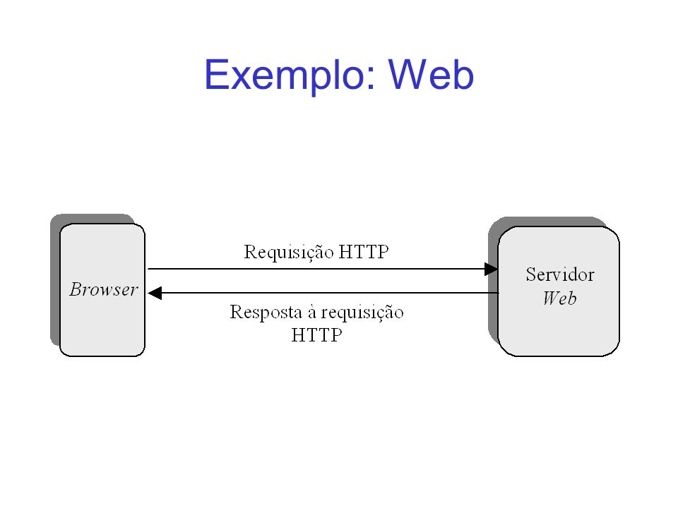 Endereços e Portas Cada máquina na Internet possuí um endereço IP único –150.165.98.38 = minha máquina Os processos que rodam em uma dada máquina são endereçados por portas –80 = web –25 = email