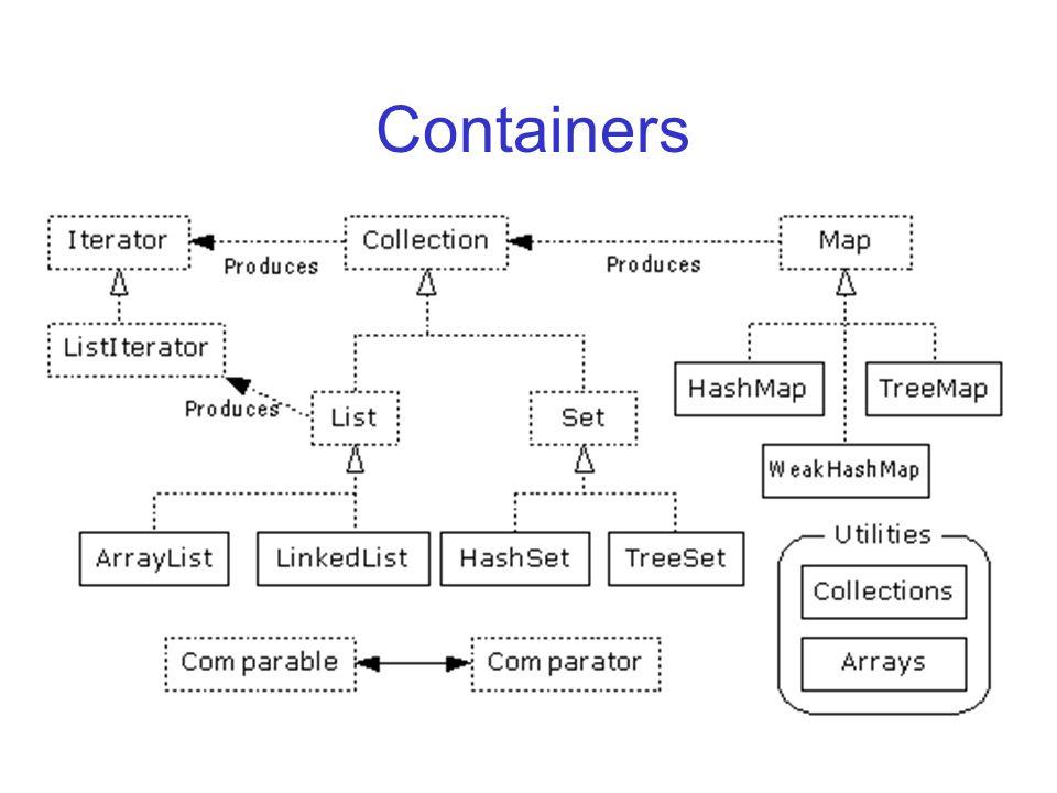Tipagem Fraca Você perde a informação sobre tipo quando você coloca um objeto no container Portanto, não há restrição ao tipo de objeto que pode ser colocado em um certo container Portanto, ao retirar um objeto de um container, você precisa casteá-lo para o tipo correto