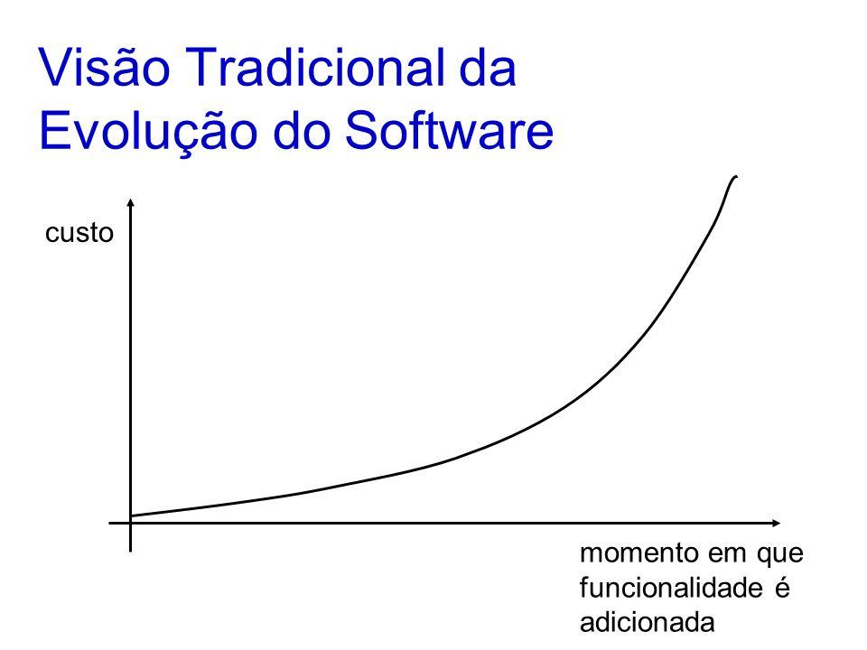 Queremos Poder Alterar Software No inicio do projeto, normalmente não se sabe precisamente o que se quer Software evolui para atender ao business –Software nunca fica pronto Obviamente isso só é possível porque software é uma entidade abstrata