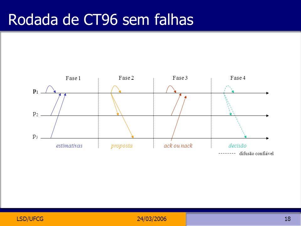 LSD/UFCG24/03/200618 Rodada de CT96 sem falhas estimativaspropostaack ou nackdecisão difusão confiável p3p3 p2p2 p1p1 Fase 1 Fase 2Fase 3Fase 4