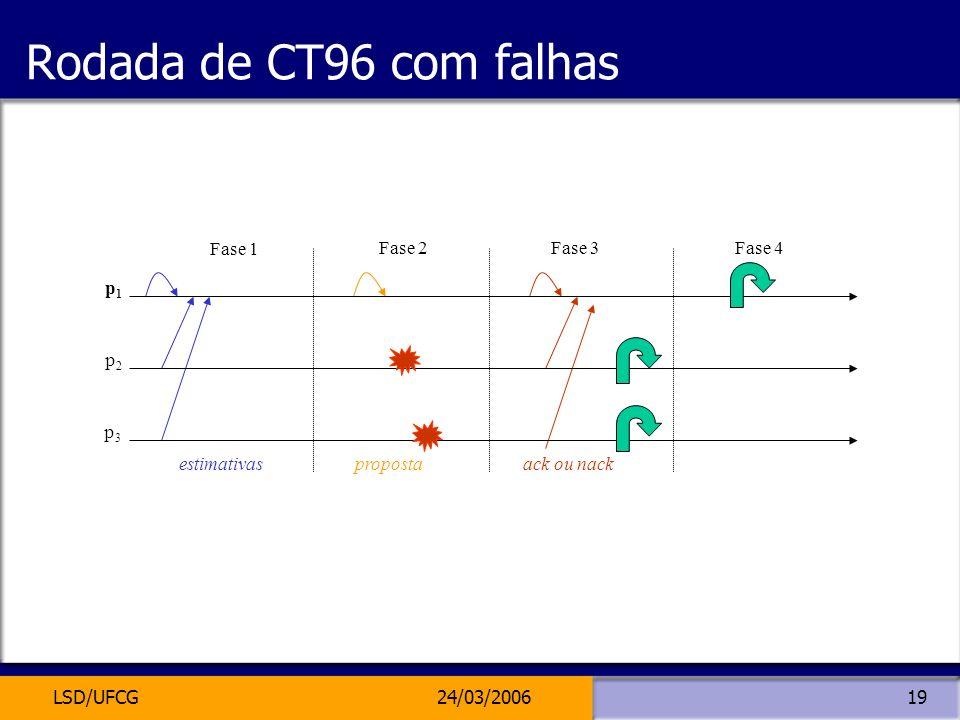 LSD/UFCG24/03/200619 Rodada de CT96 com falhas estimativaspropostaack ou nack p3p3 p2p2 p1p1 Fase 1 Fase 2Fase 3Fase 4
