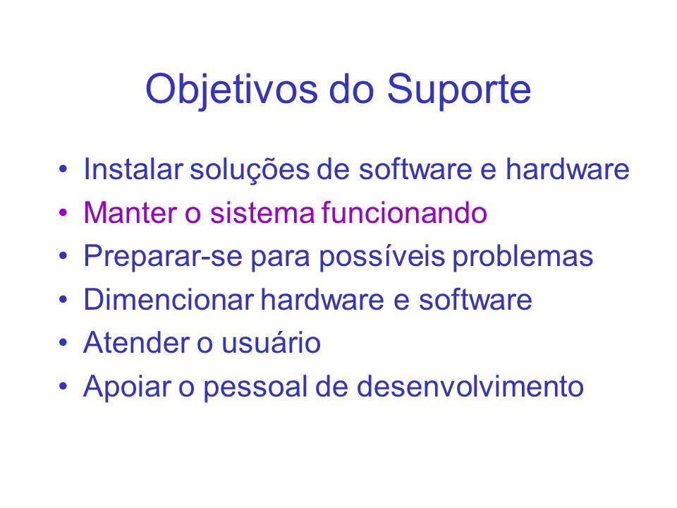 Objetivos do Suporte Instalar soluções de software e hardware Manter o sistema funcionando Preparar-se para possíveis problemas Dimencionar hardware e software Atender o usuário Apoiar o pessoal de desenvolvimento