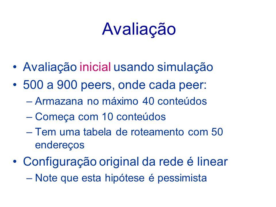 Avaliação Avaliação inicial usando simulação 500 a 900 peers, onde cada peer: –Armazana no máximo 40 conteúdos –Começa com 10 conteúdos –Tem uma tabel