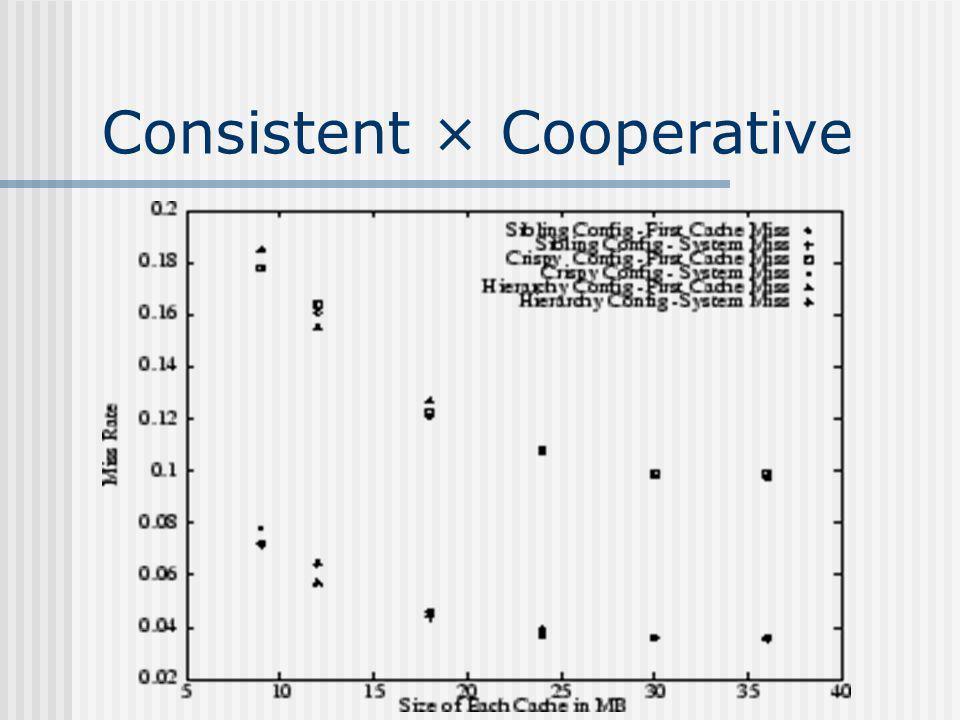 Consistent × Cooperative