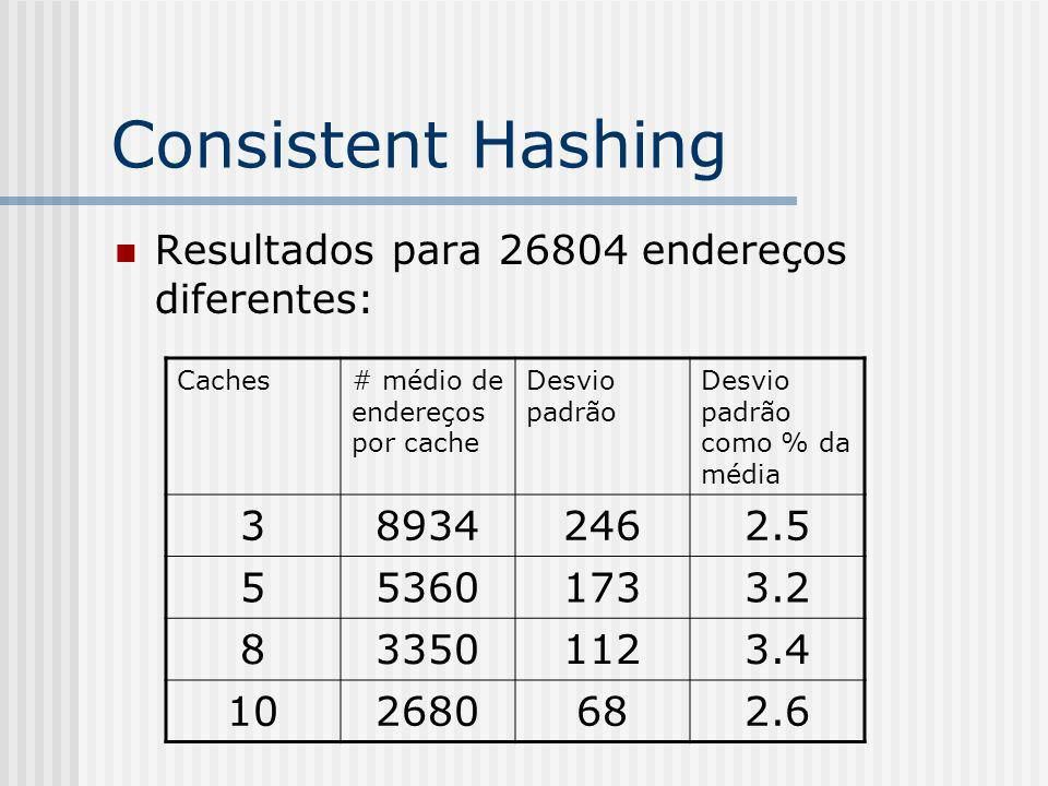 Consistent Hashing Resultados para 26804 endereços diferentes: Caches# médio de endereços por cache Desvio padrão Desvio padrão como % da média 389342