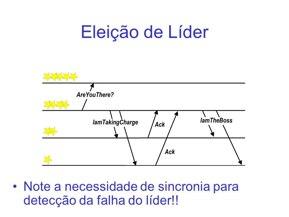 Eleição de Líder Note a necessidade de sincronia para detecção da falha do líder!!