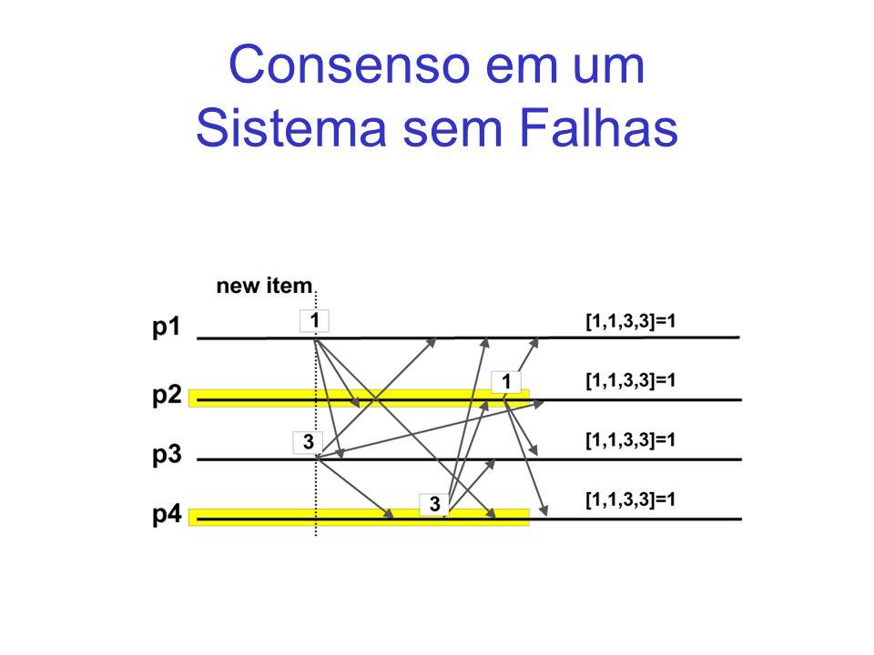 Consenso em um Sistema sem Falhas
