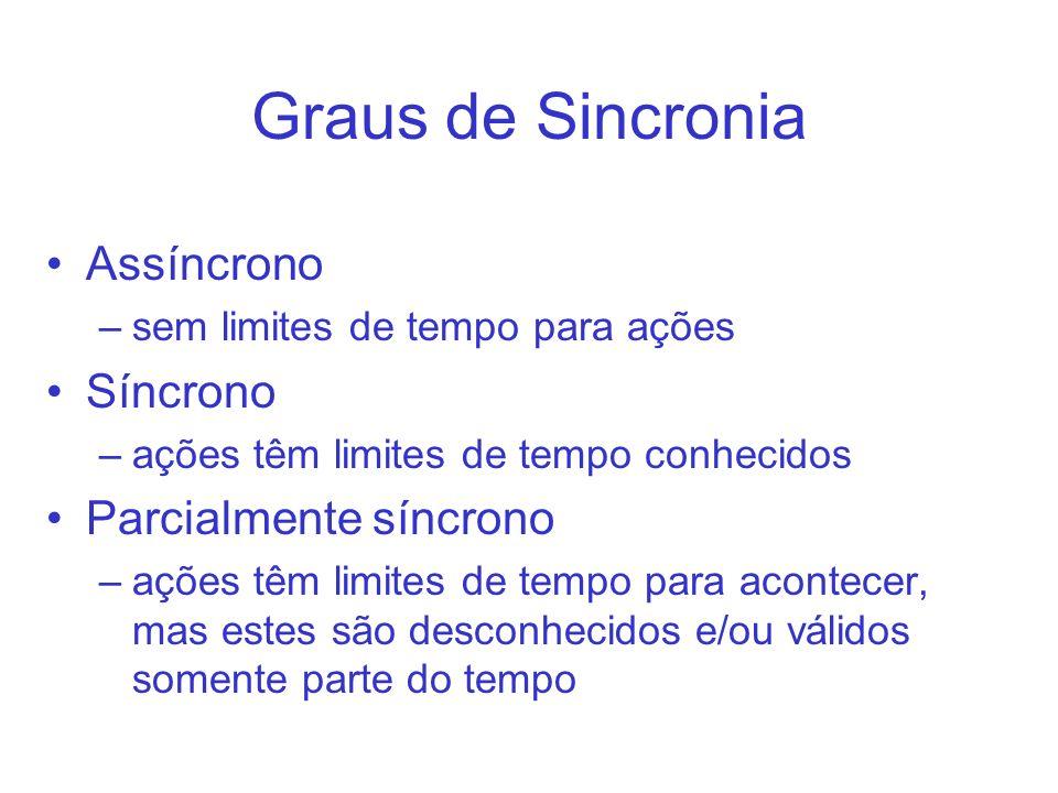 Graus de Sincronia Assíncrono –sem limites de tempo para ações Síncrono –ações têm limites de tempo conhecidos Parcialmente síncrono –ações têm limite