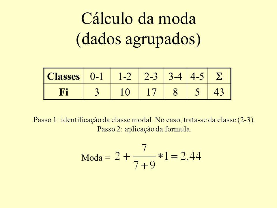 Cálculo da moda (dados agrupados) Classes0-11-22-33-44-5 Fi310178543 Moda = Passo 1: identificação da classe modal. No caso, trata-se da classe (2-3).