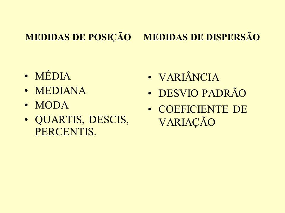 MEDIDAS DE POSIÇÃO MEDIDAS DE DISPERSÃO MÉDIA MEDIANA MODA QUARTIS, DESCIS, PERCENTIS. VARIÂNCIA DESVIO PADRÃO COEFICIENTE DE VARIAÇÃO