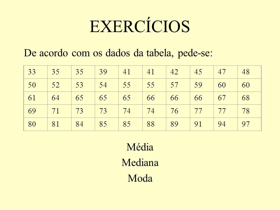 EXERCÍCIOS De acordo com os dados da tabela, pede-se: Média Mediana Moda 3335 3941 42454748 5052535455 575960 616465 66 6768 697173 74 7677 78 8081848