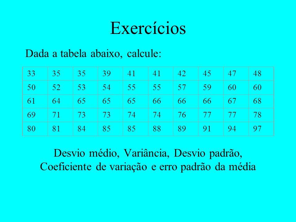 Exercícios Dada a tabela abaixo, calcule: Desvio médio, Variância, Desvio padrão, Coeficiente de variação e erro padrão da média 3335 3941 42454748 50