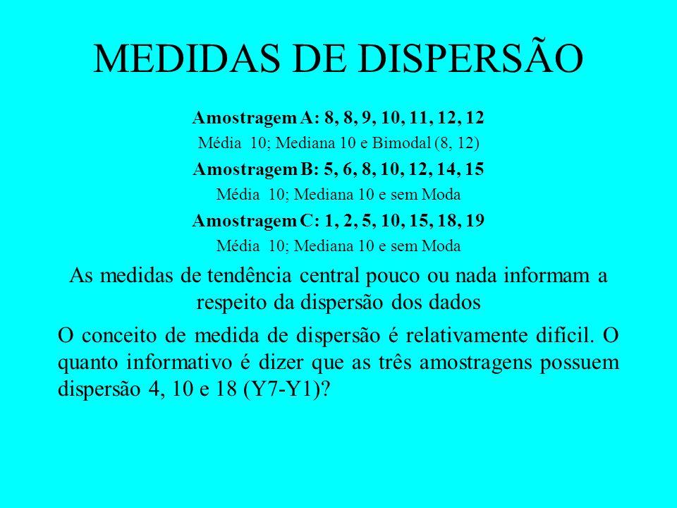 MEDIDAS DE DISPERSÃO Amostragem A: 8, 8, 9, 10, 11, 12, 12 Média 10; Mediana 10 e Bimodal (8, 12) Amostragem B: 5, 6, 8, 10, 12, 14, 15 Média 10; Medi