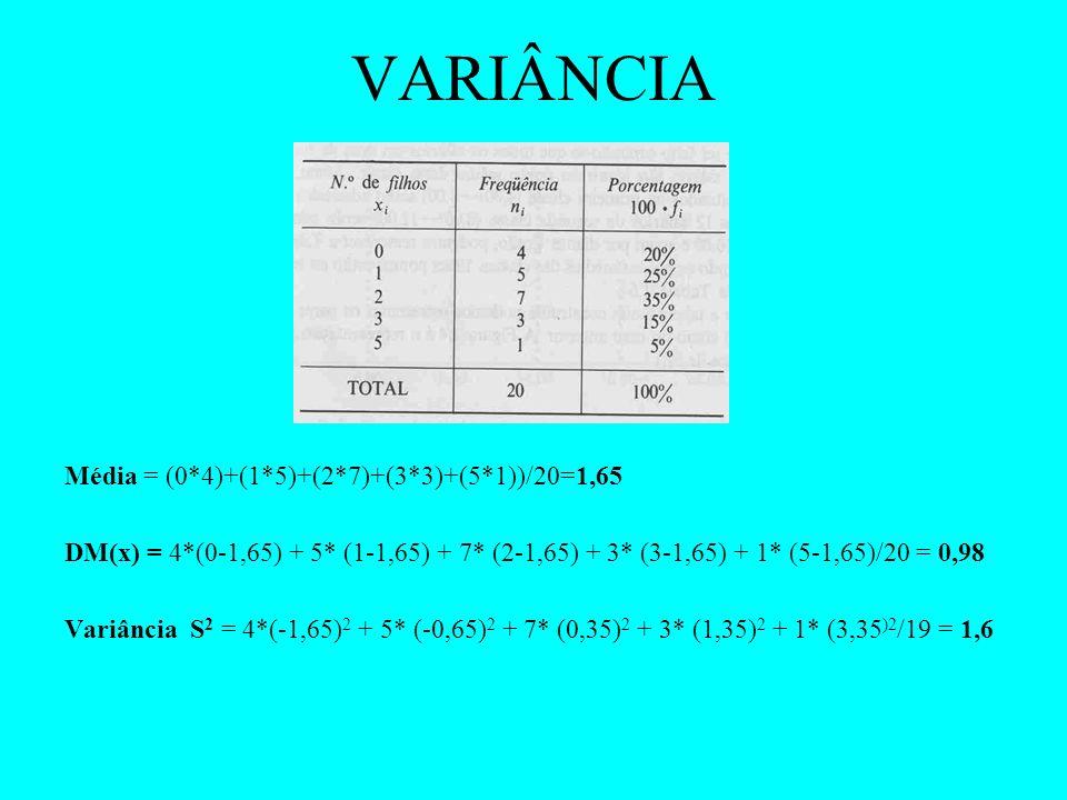 VARIÂNCIA Média = (0*4)+(1*5)+(2*7)+(3*3)+(5*1))/20=1,65 DM(x) = 4*(0-1,65) + 5* (1-1,65) + 7* (2-1,65) + 3* (3-1,65) + 1* (5-1,65)/20 = 0,98 Variânci
