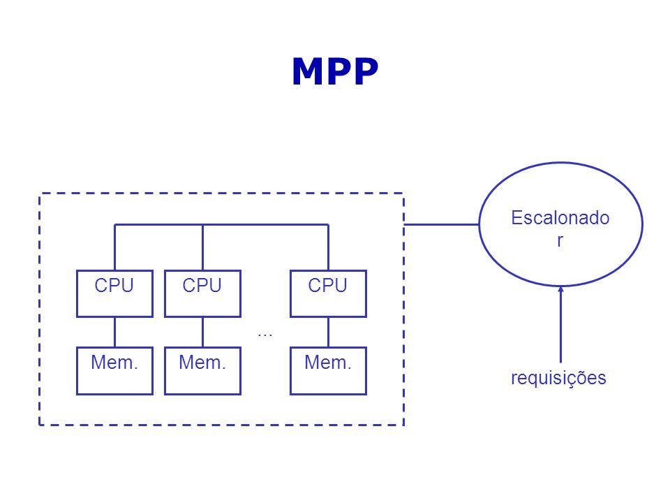 MPP CPU Mem. CPU Mem. CPU Mem.... Escalonado r requisições