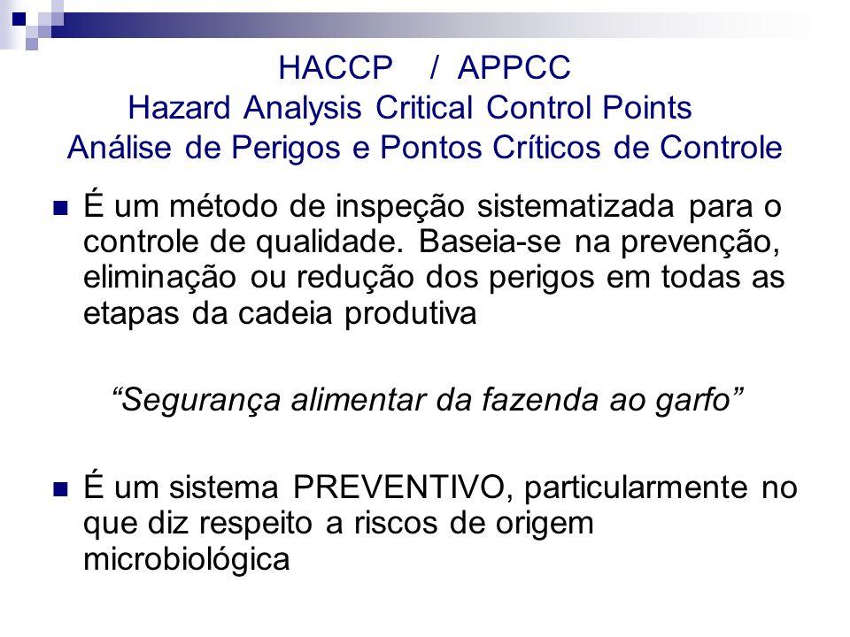 HACCP / APPCC Hazard Analysis Critical Control Points Análise de Perigos e Pontos Críticos de Controle É um método de inspeção sistematizada para o co