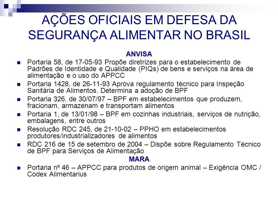 AÇÕES OFICIAIS EM DEFESA DA SEGURANÇA ALIMENTAR NO BRASIL ANVISA Portaria 58, de 17-05-93 Propõe diretrizes para o estabelecimento de Padrões de Ident