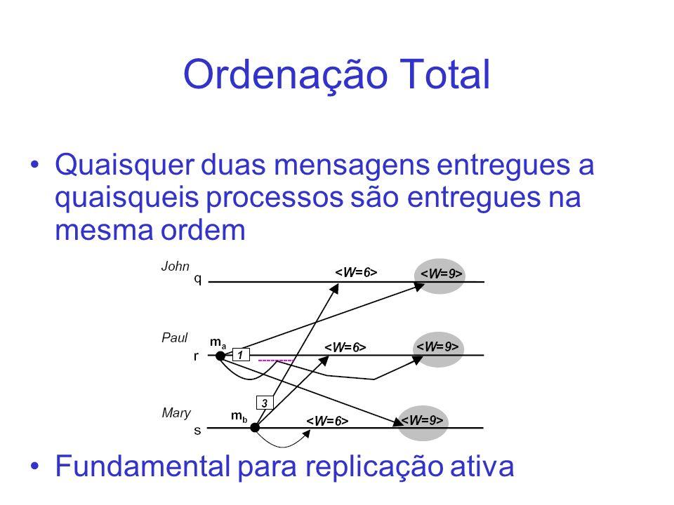 Ordenação Total Quaisquer duas mensagens entregues a quaisqueis processos são entregues na mesma ordem Fundamental para replicação ativa