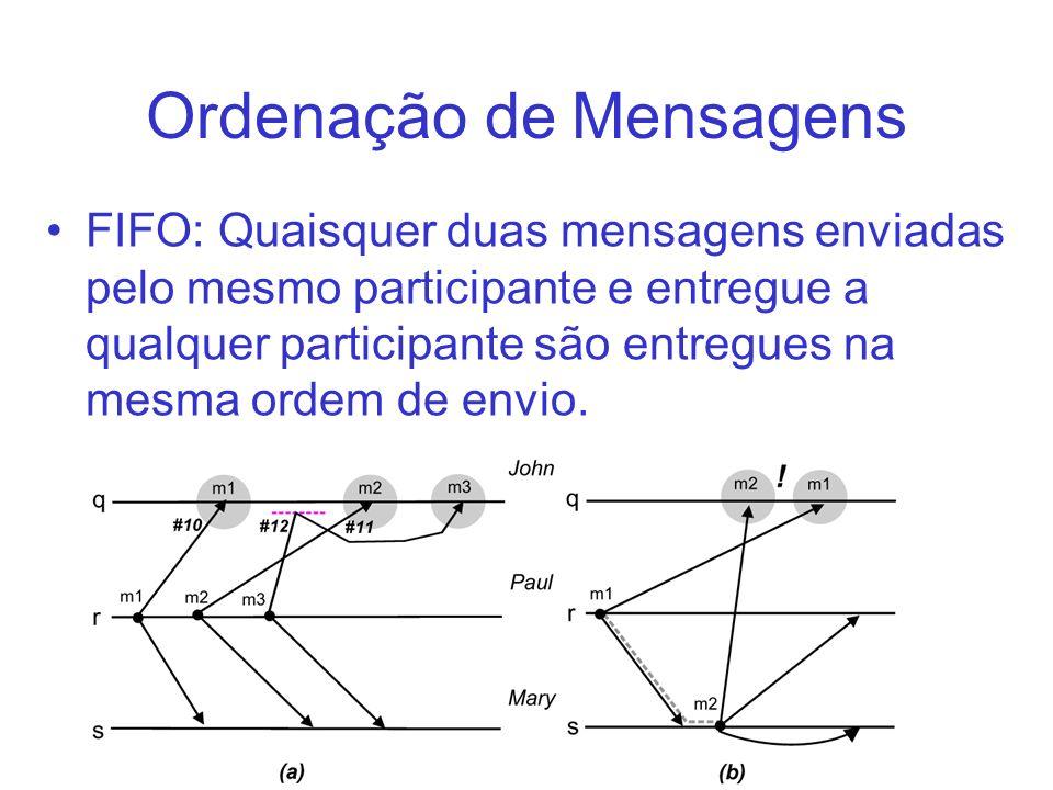 Ordenação de Mensagens FIFO: Quaisquer duas mensagens enviadas pelo mesmo participante e entregue a qualquer participante são entregues na mesma ordem