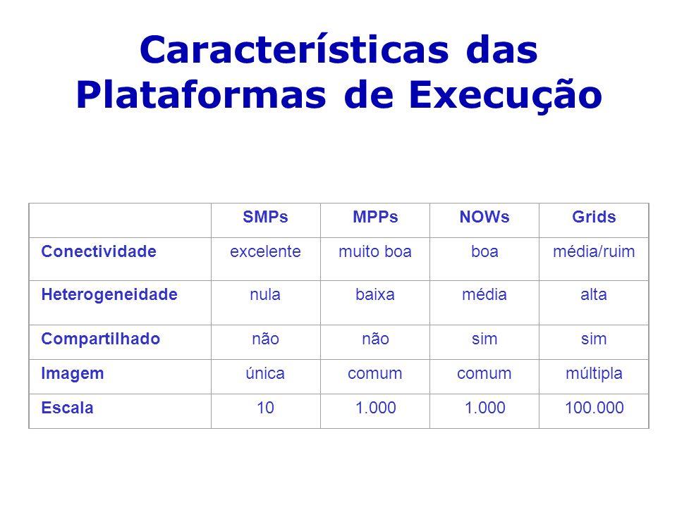 Características das Plataformas de Execução SMPsMPPsNOWsGrids Conectividadeexcelentemuito boaboamédia/ruim Heterogeneidadenulabaixamédiaalta Compartilhadonão sim Imagemúnicacomum múltipla Escala101.000 100.000