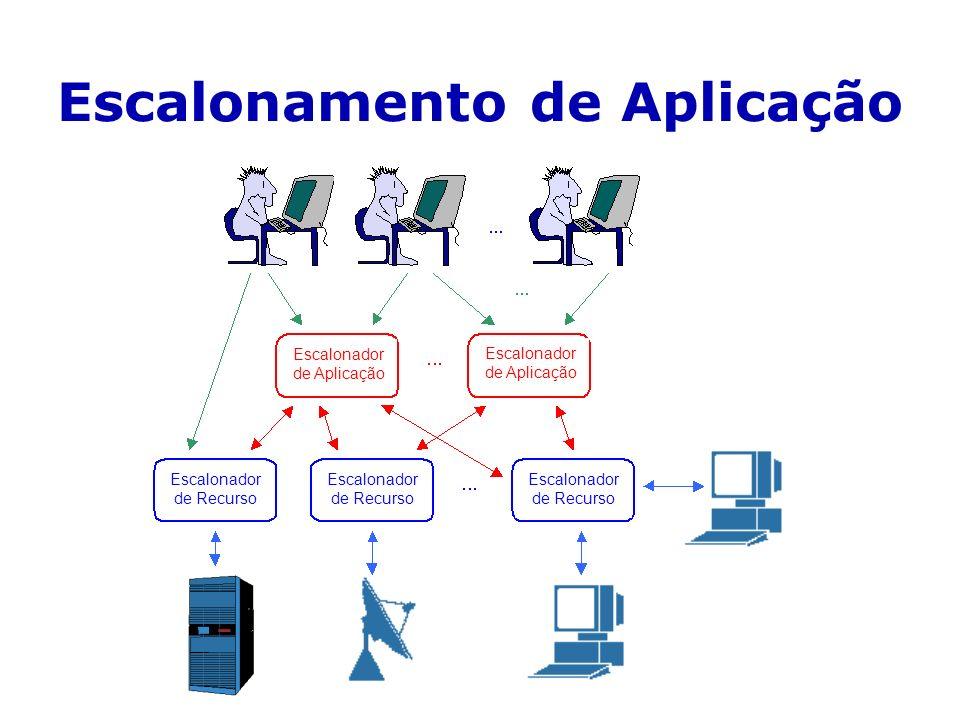 Escalonamento de Aplicação Escalonador de Aplicação Escalonador de Recurso