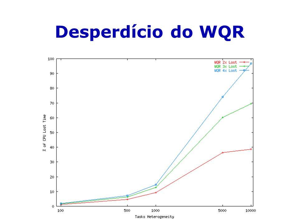 Desperdício do WQR
