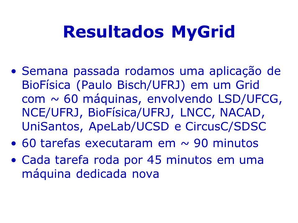 Resultados MyGrid Semana passada rodamos uma aplicação de BioFísica (Paulo Bisch/UFRJ) em um Grid com ~ 60 máquinas, envolvendo LSD/UFCG, NCE/UFRJ, BioFísica/UFRJ, LNCC, NACAD, UniSantos, ApeLab/UCSD e CircusC/SDSC 60 tarefas executaram em ~ 90 minutos Cada tarefa roda por 45 minutos em uma máquina dedicada nova