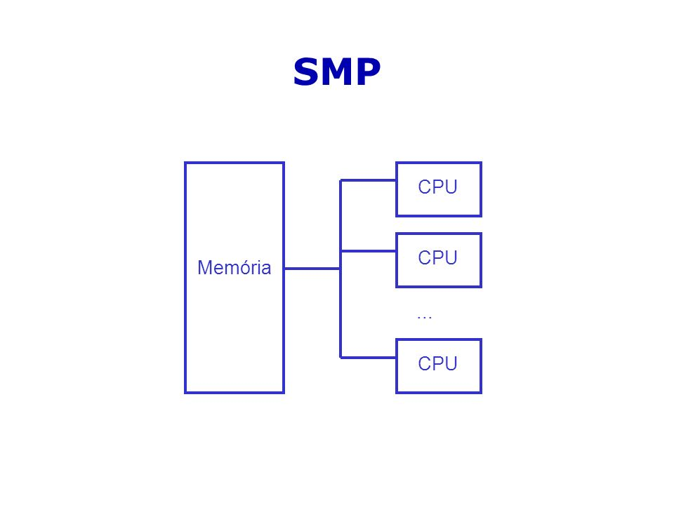 SMP Memória CPU... CPU