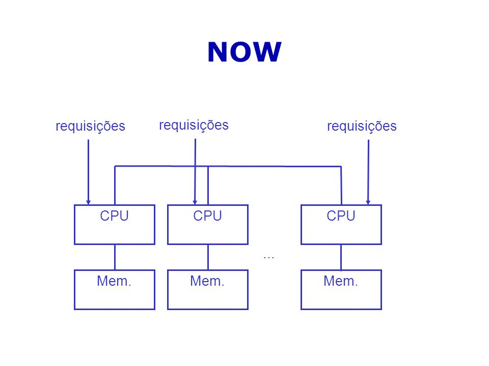NOW CPU Mem. CPU Mem. CPU Mem.... requisições